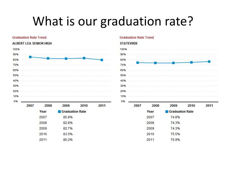 What is our graduation rate?