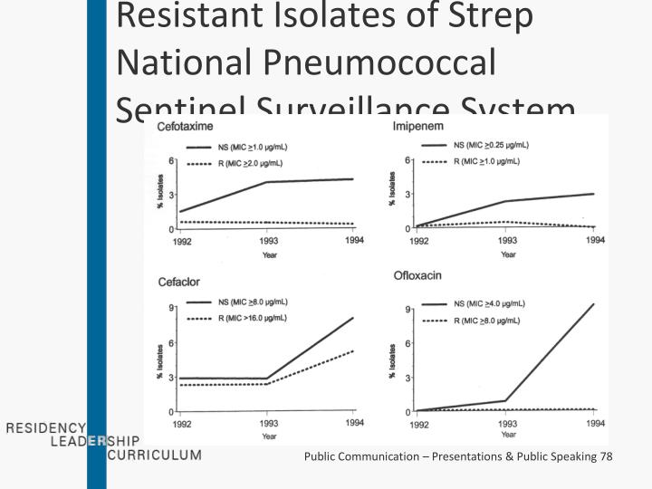 Resistant Isolates of Strep