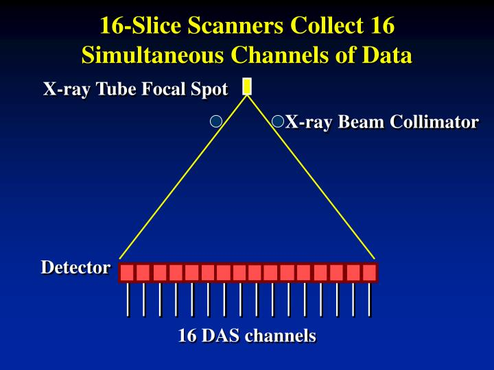 16-Slice Scanners Collect 16 Simultaneous Channels of Data