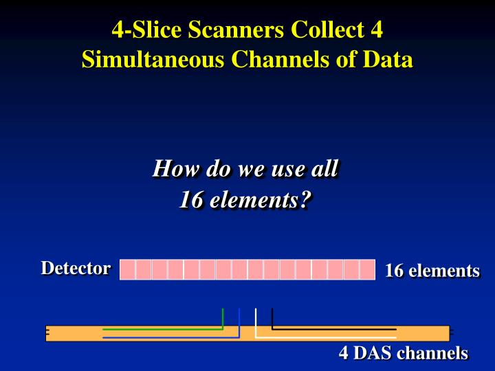 4-Slice Scanners Collect 4 Simultaneous Channels of Data