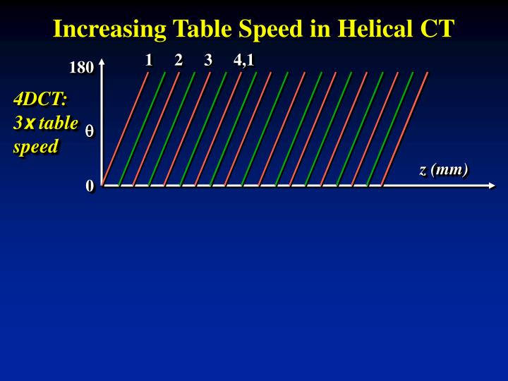 Increasing Table Speed in Helical CT