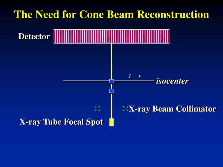 The Need for Cone Beam Reconstruction