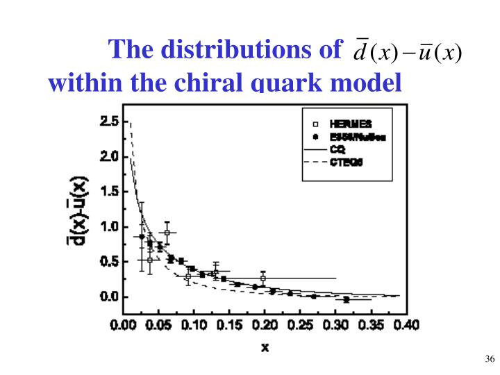 The distributions of                                        within the chiral quark model