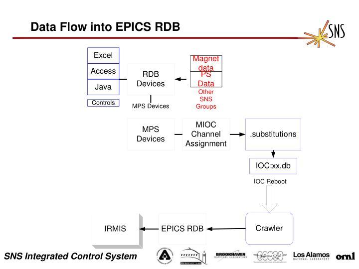 Data Flow into EPICS RDB