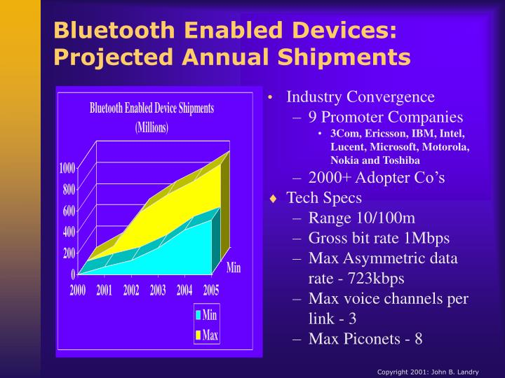 Bluetooth Enabled Devices: