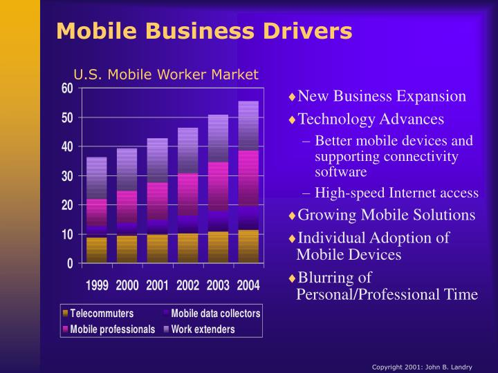 Mobile Business Drivers