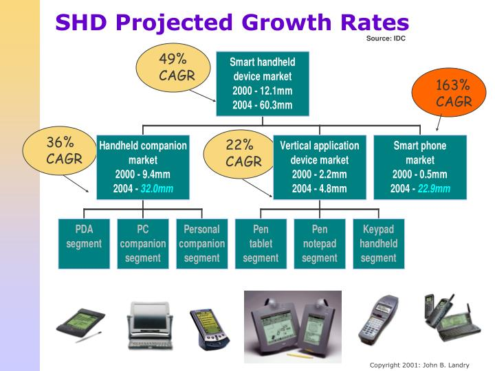 SHD Projected Growth Rates