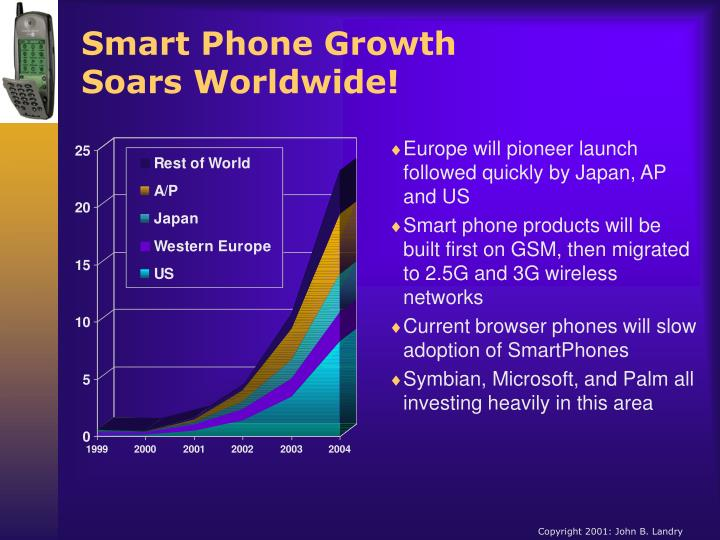 Smart Phone Growth