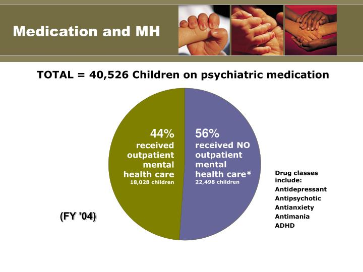 Medication and MH