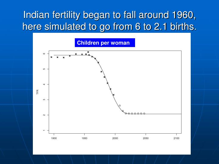 Indian fertility began to fall around 1960, here simulated to go from 6 to 2.1 births