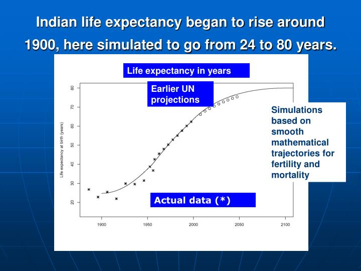 Indian life expectancy began to rise around 1900, here simulated to go from 24 to 80 years.