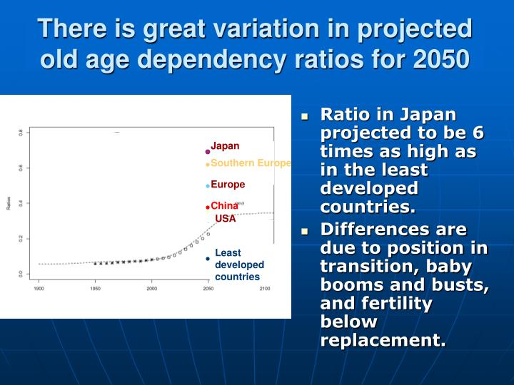 How Dependency Ratios Change Over A Classic Demographic Transition: