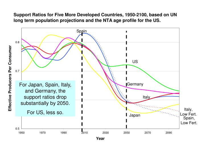 For Japan, Spain, Italy, and Germany, the support ratios drop substantially by 2050.