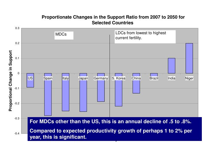 For MDCs other than the US, this is an annual decline of .5 to .8%.