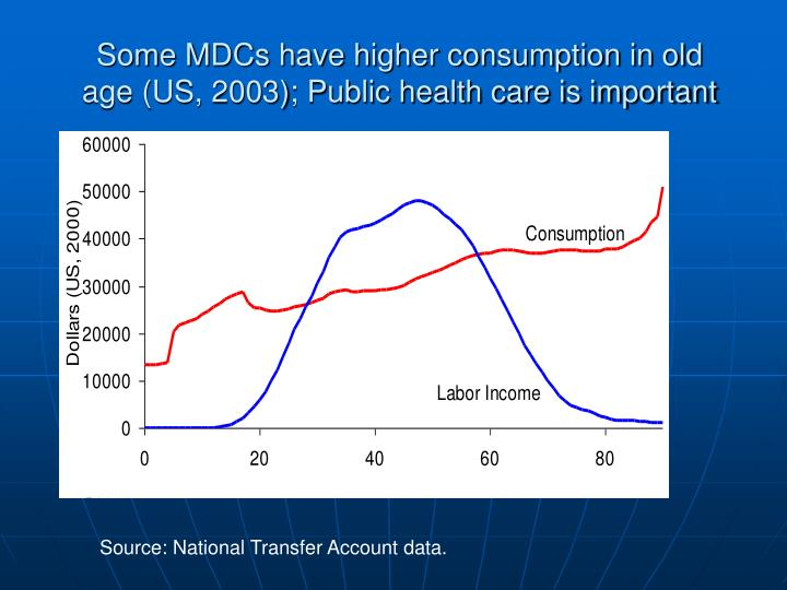 Some MDCs have higher consumption in old age (US, 2003); Public health care is important