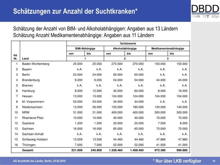 Schätzungen zur Anzahl der Suchtkranken*