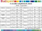 a szoci lis szolg ltat sok adatai 2010 szeptember