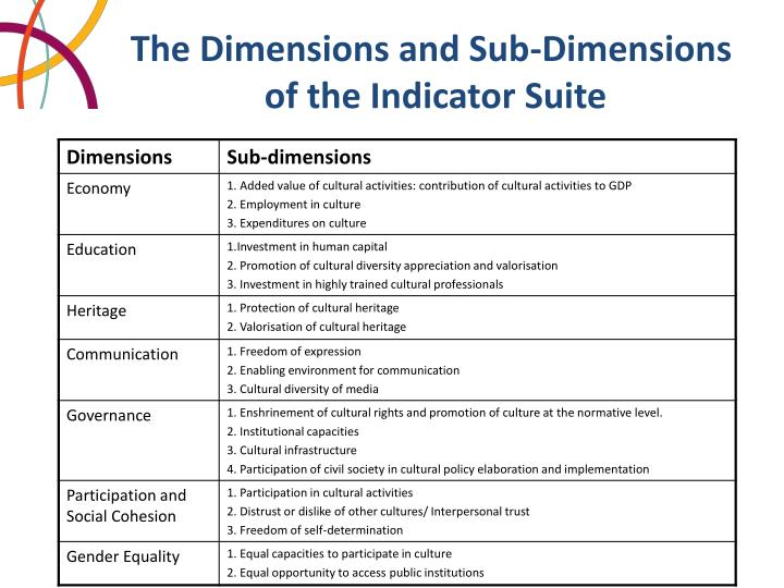The Dimensions and Sub-Dimensions