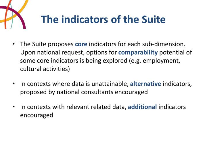 The indicators of the Suite