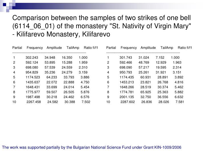 """Comparison between the samples of two strikes of one bell (6114_06_01) of the monastery """"St. Nativity of Virgin Mary"""" - Kilifarevo Monastery, Kilifarevo"""