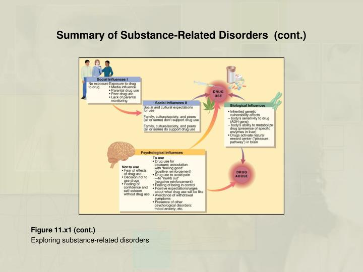 Summary of Substance-Related Disorders  (cont.)