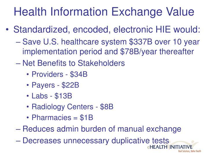 Health Information Exchange Value