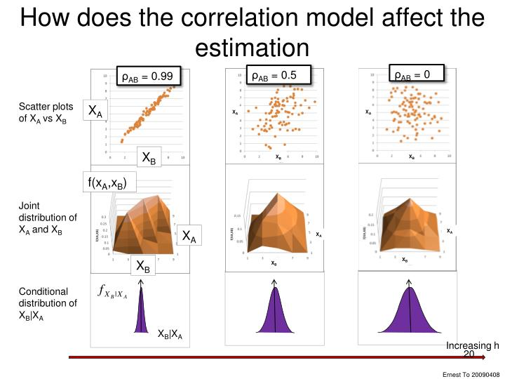 How does the correlation model affect the estimation