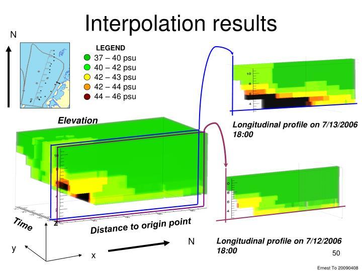 Interpolation results