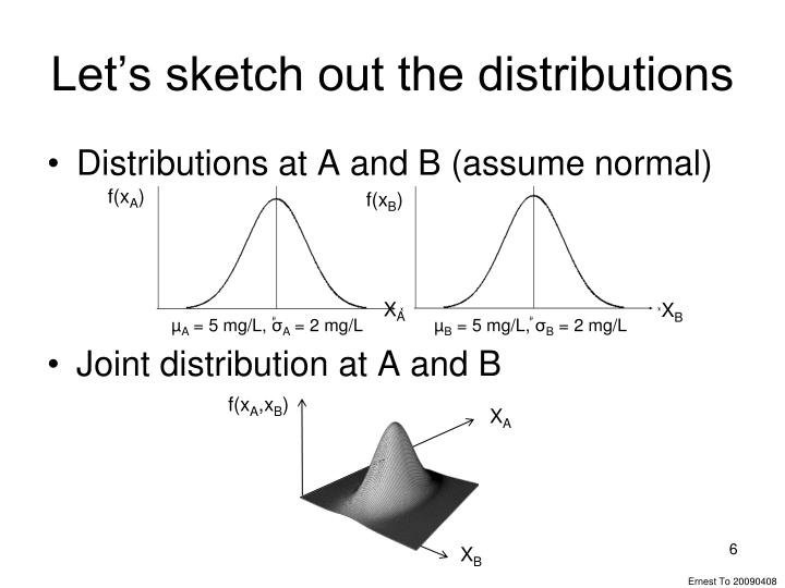 Let's sketch out the distributions