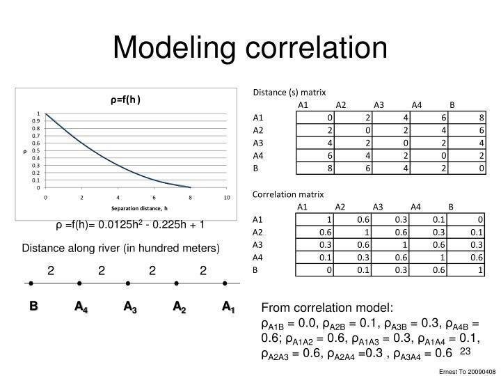 Modeling correlation