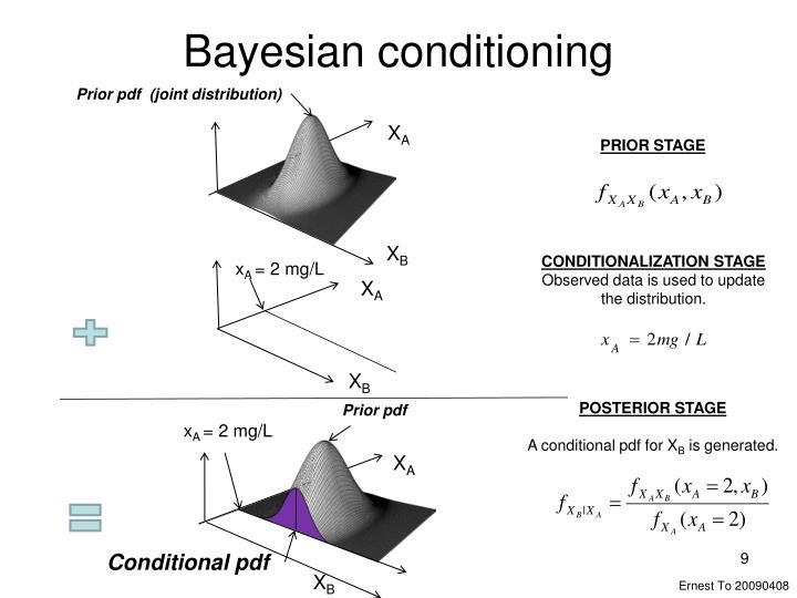Bayesian conditioning