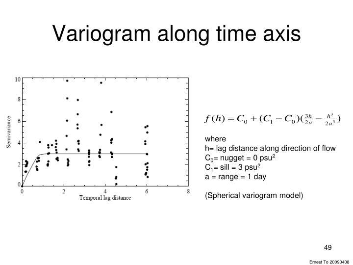 Variogram along time axis