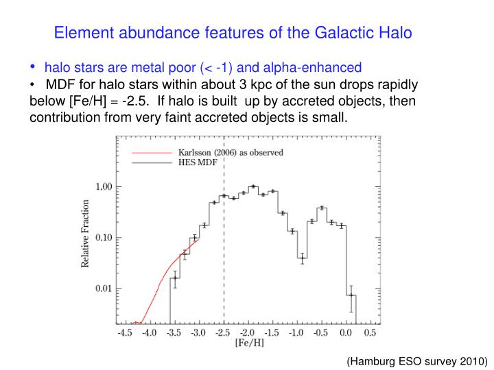 Element abundance features of the Galactic Halo