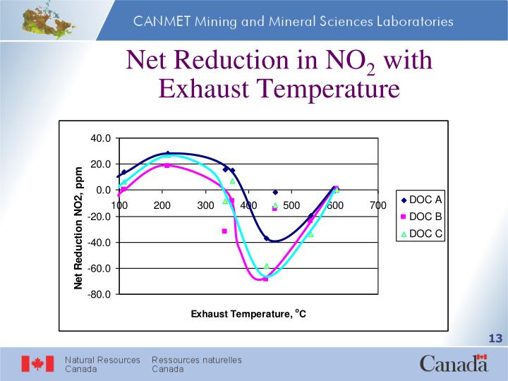 Net Reduction in NO