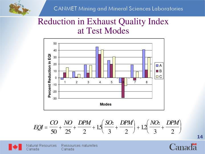 Reduction in Exhaust Quality Index at Test Modes