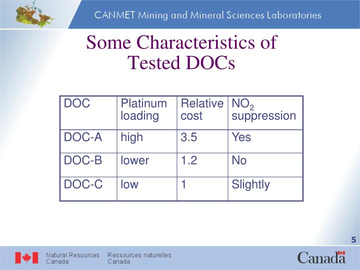 Some Characteristics of         Tested DOCs