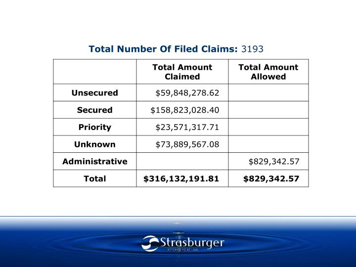 Total Number Of Filed Claims: