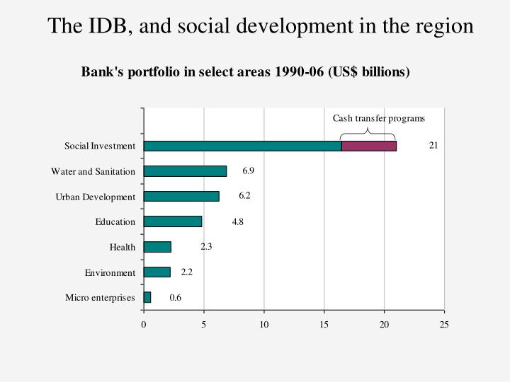 The IDB, and social development in the region