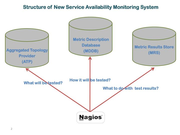 Structure of New Service Availability Monitoring System