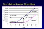 cumulative arsenic quantities