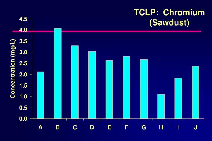 TCLP:  Chromium