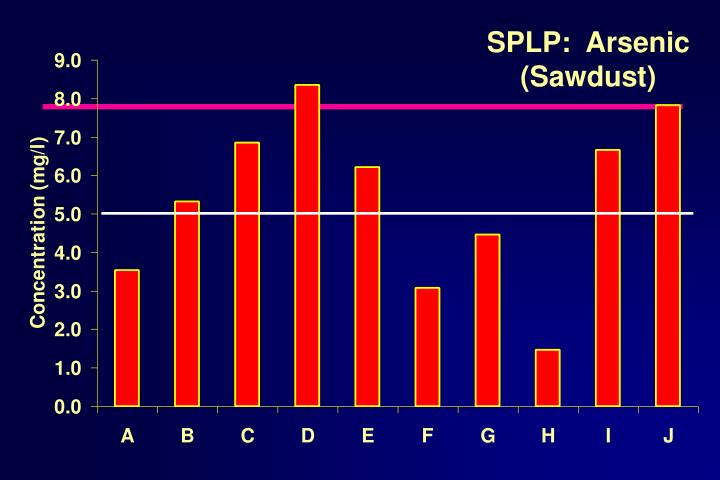 SPLP:  Arsenic
