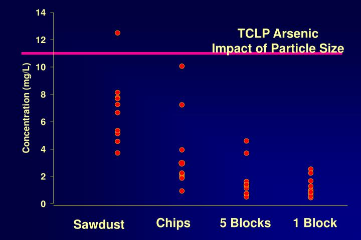 TCLP Arsenic