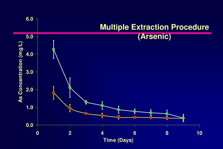 Multiple Extraction Procedure