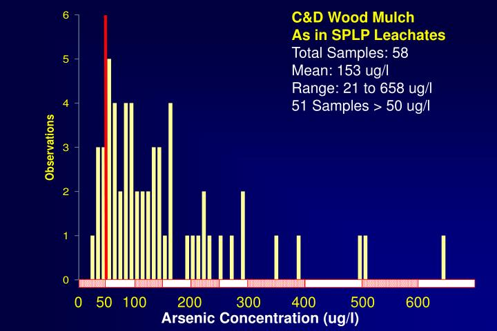 C&D Wood Mulch