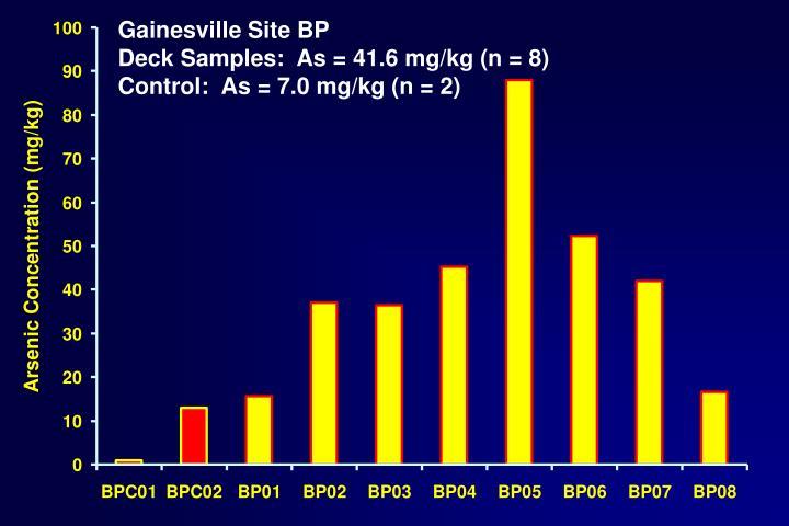Gainesville Site BP