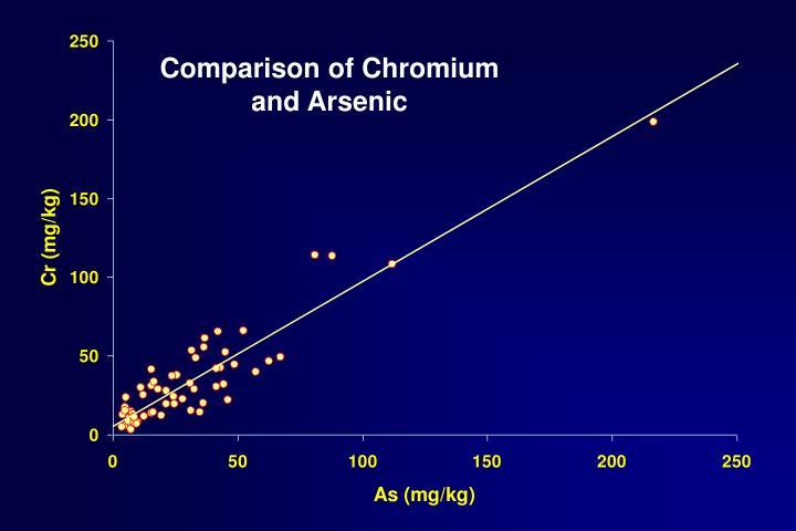 Comparison of Chromium