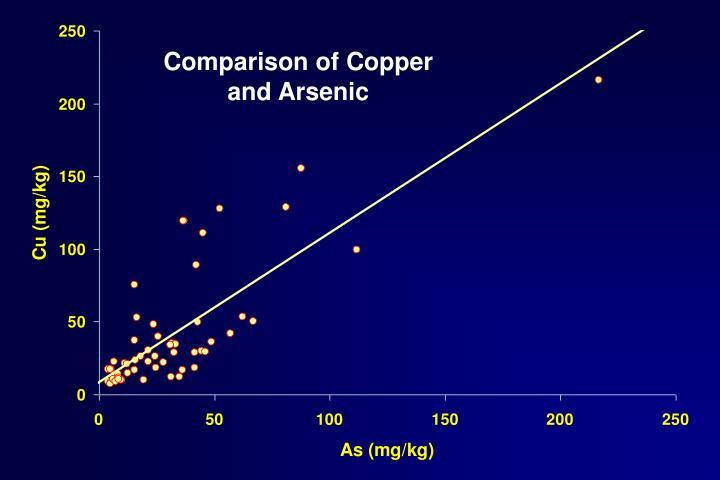 Comparison of Copper