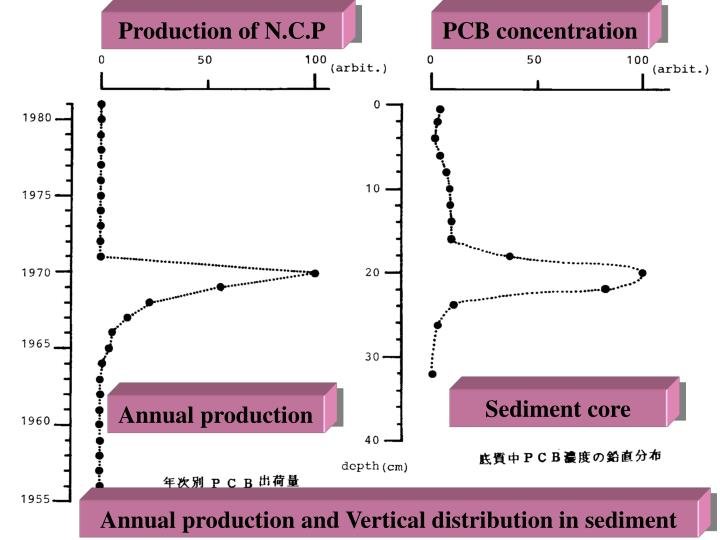 Production of N.C.P