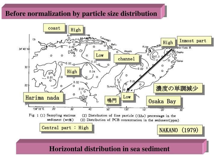 海域底質の粒度分布を考慮しない場合